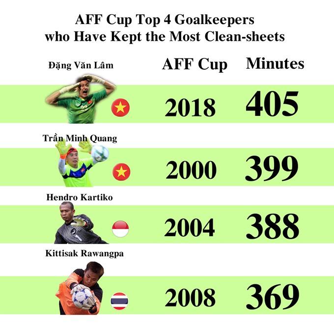 Goalie Lâm sets record at AFF Cup